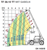 ts-38-100-m-diagramm-ingolstaedter-mietflotte.png